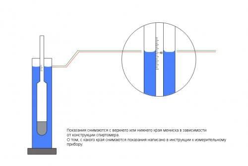 Как мерить спиртометром самогон