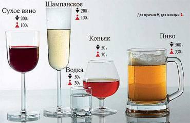Калькулятор выпитого алкоголя для водителей