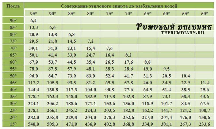 Пропорции смешивания спирта с водой