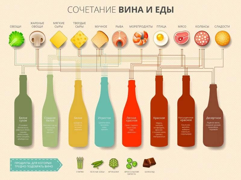 Какая закуска подходит к красному вину