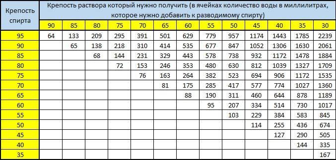 Таблица разбавки самогона водой