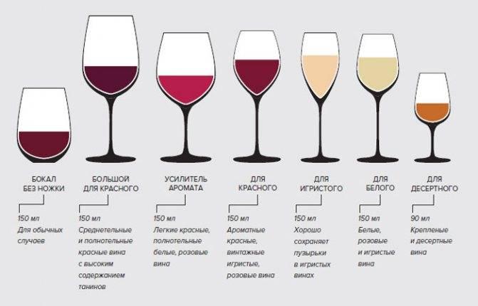 Как правильно держать винный бокал