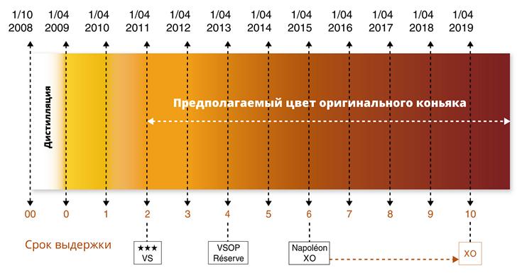 Как определить качество коньяка