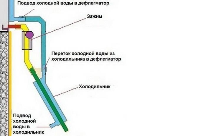Как работает ректификационная колонна для самогонного аппарата