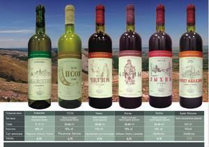 Абхазское полусухое красное вино