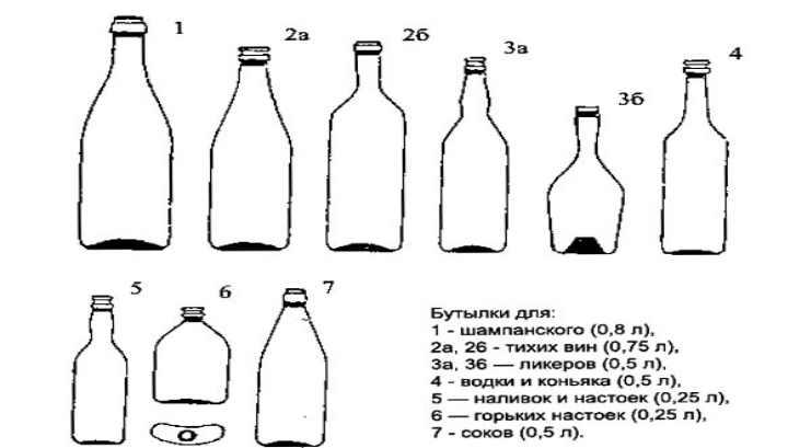 Сколько хранится сухое вино в бутылках