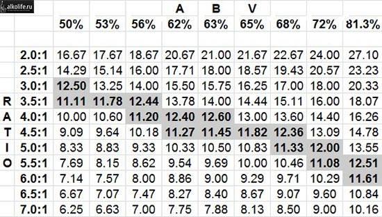 Таблица перевода спирта в водку