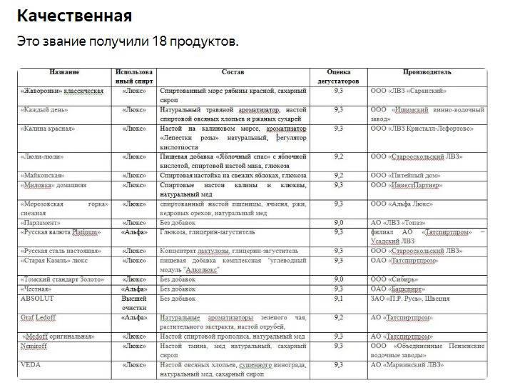 Лучшие сорта водки в россии