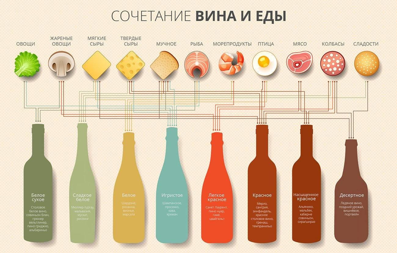 Какое хорошее вино белое полусладкое