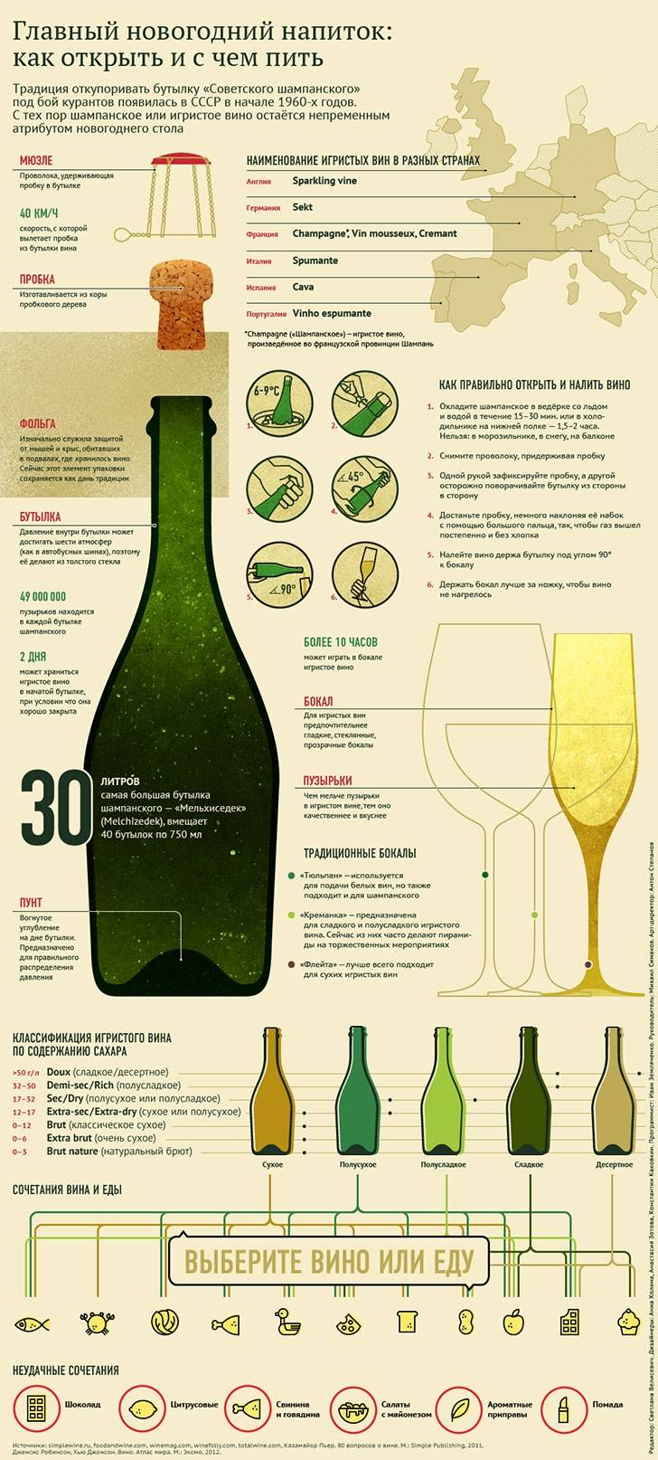 Какое российское шампанское самое лучшее
